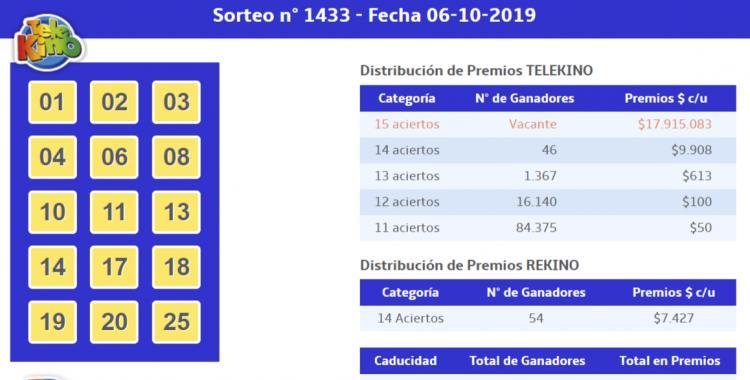 Resultados del TeleKino del Domingo 06 de Octubre de 2019 | El Diario 24