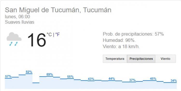 Un lunes fresco para arrancar la semana en Tucumán | El Diario 24