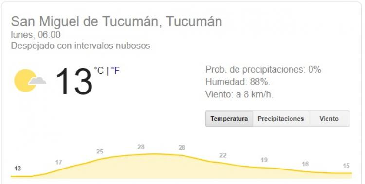 Con algunas nubes sigue subiendo la temperatura este lunes en Tucumán | El Diario 24