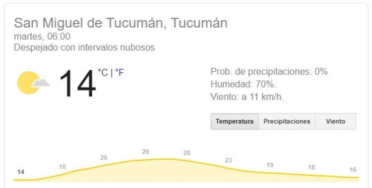 Sigue subiendo la temperatura este martes en Tucumán | El Diario 24