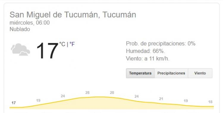 Pronóstico del tiempo en Tucumán para el miércoles 23 de Octubre | El Diario 24