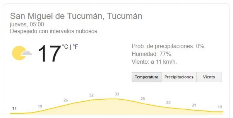 Pronóstico del tiempo para hoy jueves 24 de octubre en Tucumán   El Diario 24