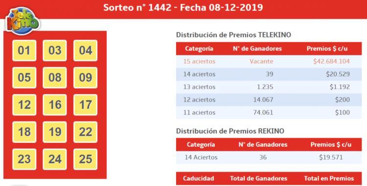 Resultados del TeleKino del Domingo 08 de Diciembre de 2019   El Diario 24