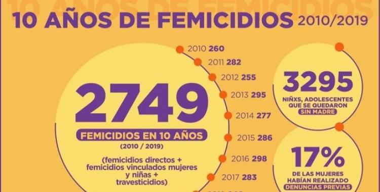 Hubo 2749 famicidios y 3295 chicos se quedaron sin madre en la década 2010-2019 | El Diario 24