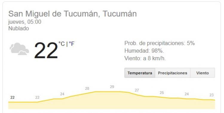 Qué dice el pronóstico del tiempo en Tucumán para hoy Jueves 6 de Febrero de 2020 | El Diario 24