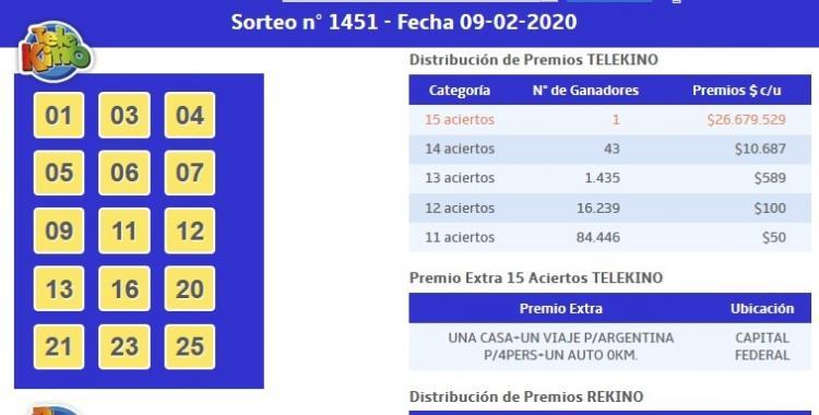 El Telekino del domingo 9 de febrero tuvo un solo ganador: se lleva casi 27 millones de pesos | El Diario 24