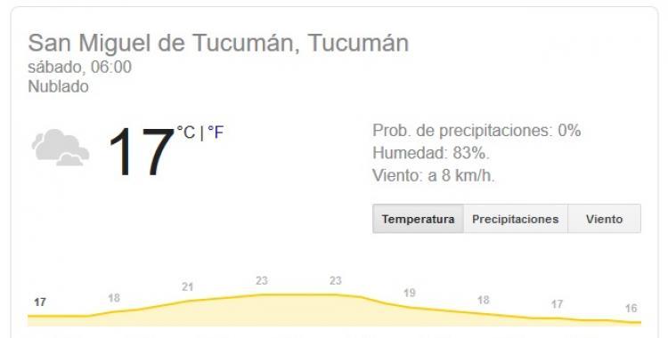 Qué dice el pronóstico del tiempo en Tucumán para hoy Sábado 22 de Febrero de 2020   El Diario 24