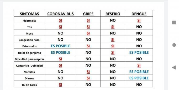 Tabla de comparación de síntomas de coronavirus, dengue, gripe y resfrío   El Diario 24