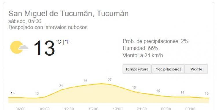 El pronóstico del tiempo en Tucumán dice que este sábado estará despejado | El Diario 24