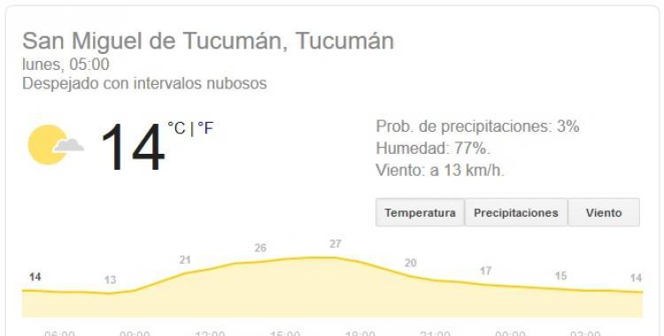 El pronóstico del tiempo en Tucumán anuncia una jornada soleada | El Diario 24