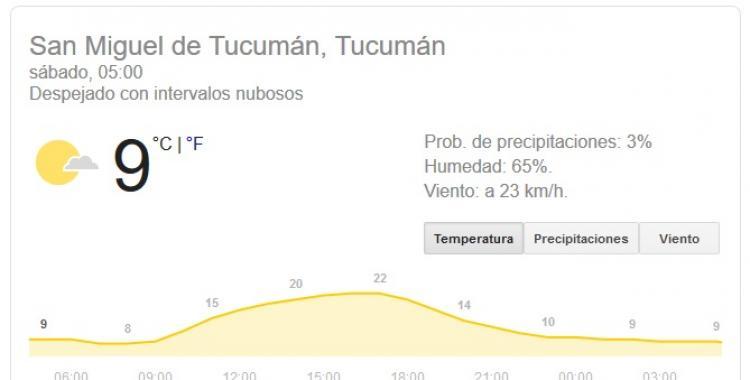 Pronóstico del tiempo en Tucumán para hoy, sábado 6 de junio | El Diario 24