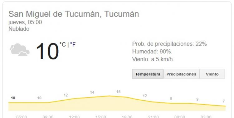 Pronóstico del tiempo en Tucumán para hoy, jueves 25 de junio | El Diario 24