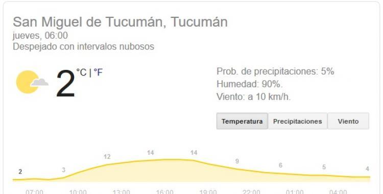 Pronostico del tiempo en Tucumán para hoy, jueves 2 de julio | El Diario 24