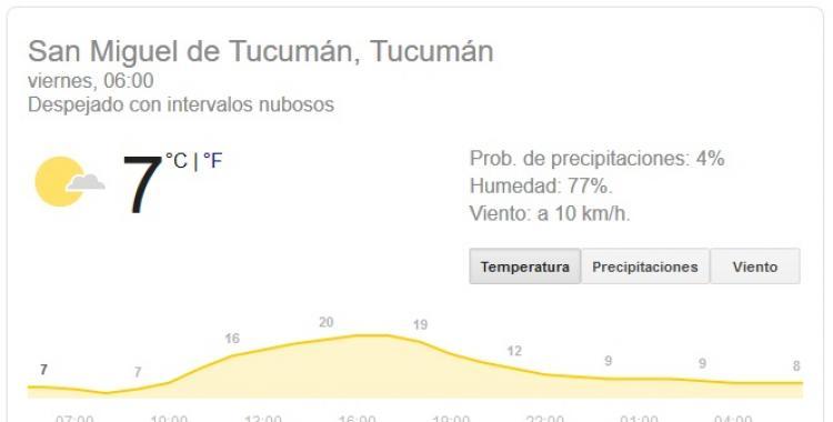 Pronóstico del tiempo en Tucumán para hoy, viernes 10 de Julio | El Diario 24