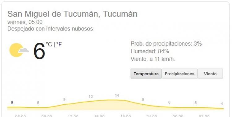 Pronóstico del tiempo en Tucumán para hoy, viernes 24 de Julio | El Diario 24