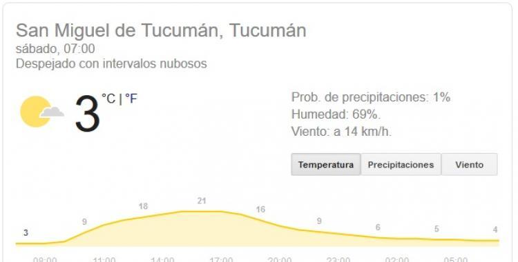 Pronóstico del tiempo en Tucumán para hoy, sábado 25 de Julio   El Diario 24