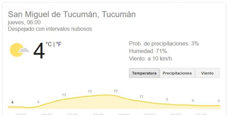 Pronóstico del tiempo en Tucumán para hoy: jueves 30 de Julio | El Diario 24