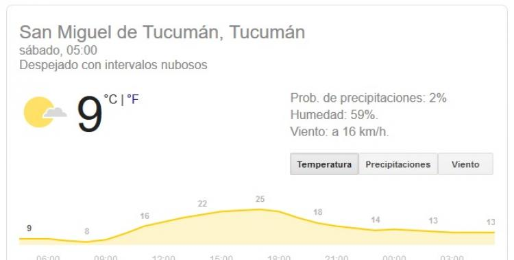 Pronóstico del tiempo en Tucumán para hoy: Sábado 1 de Agosto   El Diario 24