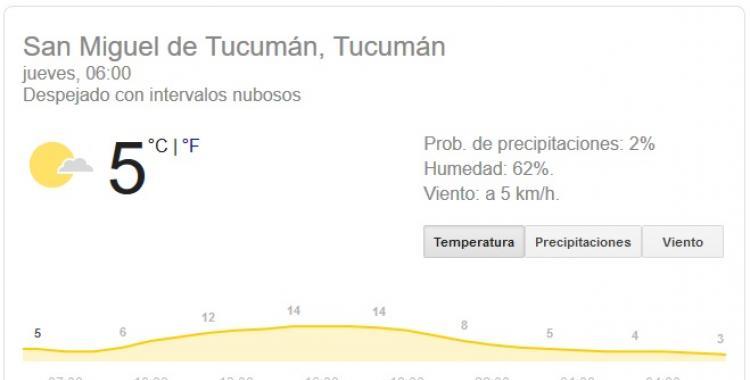 Pronóstico del tiempo en Tucumán para hoy: jueves 20 de Agosto | El Diario 24