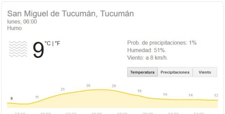 Pronóstico del tiempo en Tucumán para hoy lunes 24 de Agosto | El Diario 24