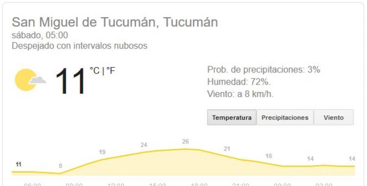 Pronóstico del tiempo en Tucumán para hoy: sábado 5 de Septiembre | El Diario 24