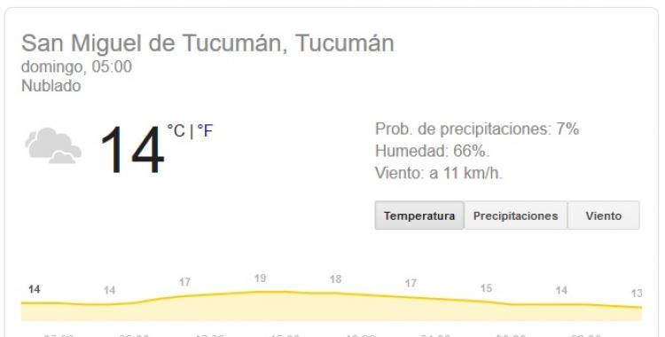 Pronóstico del tiempo en Tucumán para hoy: domingo 6 de Septiembre | El Diario 24
