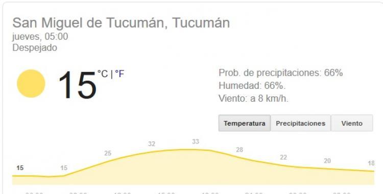 Pronóstico del tiempo en Tucumán para hoy: jueves 10 de Septiembre | El Diario 24