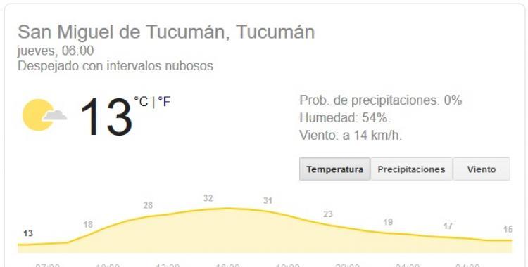 Pronóstico del tiempo en Tucumán para hoy: jueves 17 de Septiembre | El Diario 24
