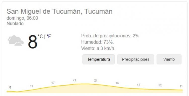 Pronóstico del tiempo en Tucumán para hoy: domingo 4 de Octubre | El Diario 24