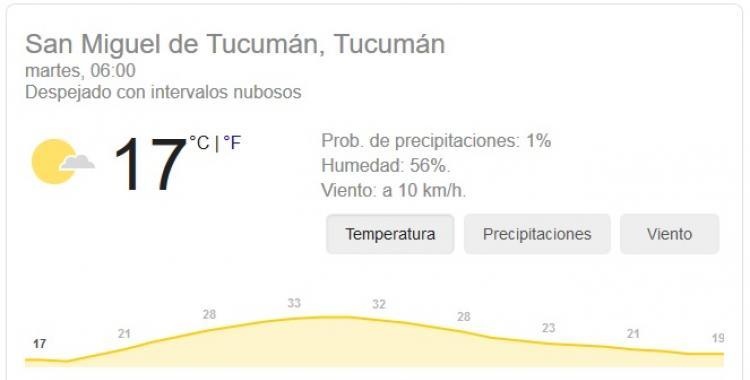 Pronóstico del tiempo en Tucumán para hoy: martes 13 de Octubre | El Diario 24