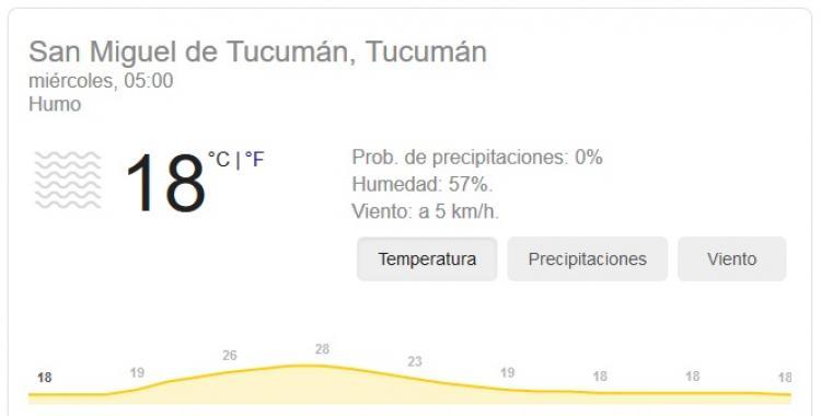 Pronóstico del tiempo en Tucumán para hoy: miércoles 14 de Octubre | El Diario 24