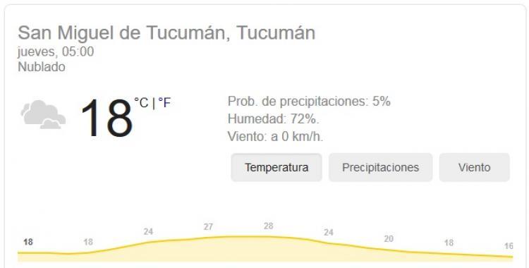 Pronóstico del tiempo en Tucumán para hoy: Jueves 15 de Octubre   El Diario 24