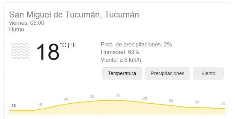 Pronóstico del tiempo en Tucumán para hoy: viernes 16 de Octubre | El Diario 24