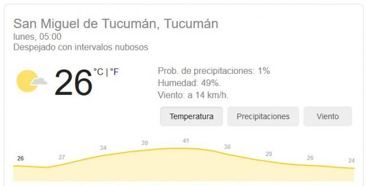 Pronóstico del tiempo en Tucumán para hoy: lunes 19 de Octubre | El Diario 24