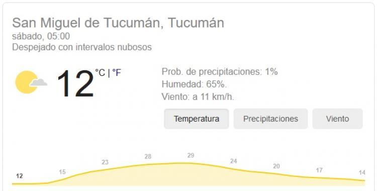 Pronóstico del tiempo en Tucumán para hoy: sábado 31 de Octubre   El Diario 24