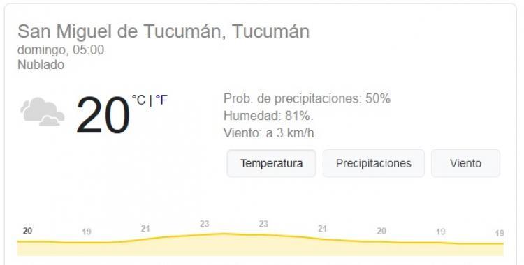 Pronóstico del tiempo en Tucumán para hoy: domingo 15 de Noviembre   El Diario 24