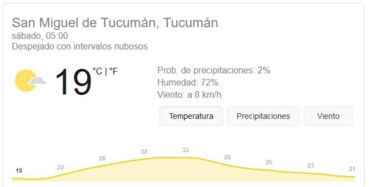 Pronóstico del tiempo en Tucumán para hoy: sábado 21 de Noviembre | El Diario 24