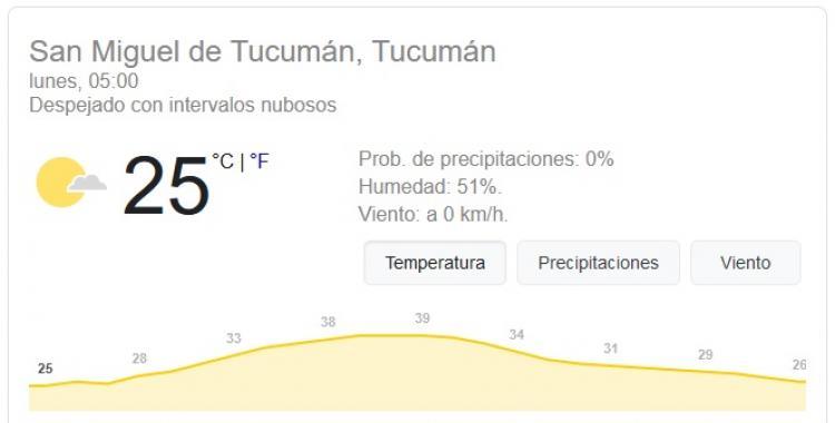 Pronóstico del tiempo en Tucumán para hoy: lunes 23 de Noviembre | El Diario 24