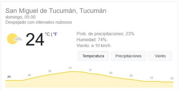 Pronóstico del tiempo en Tucumán para hoy: domingo 29 de Noviembre   El Diario 24