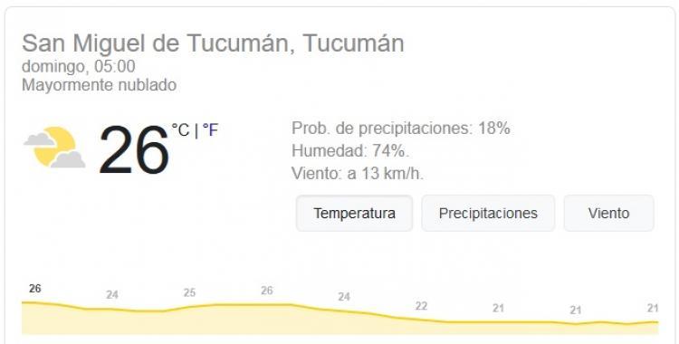 Pronóstico del tiempo en Tucumán para hoy: domingo 3 de Enero | El Diario 24