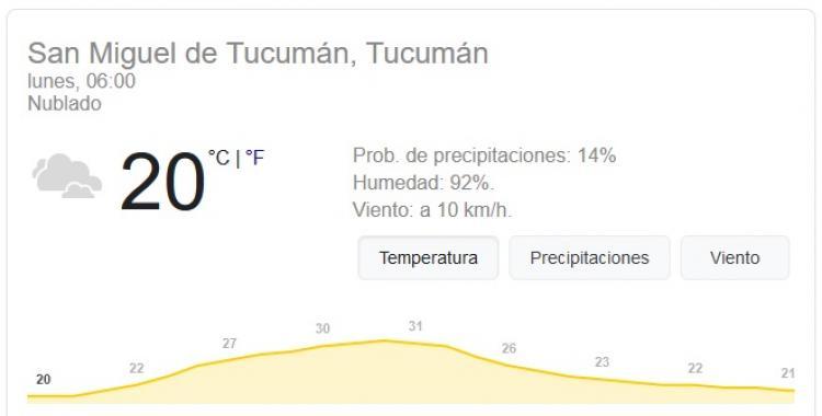 Pronóstico del tiempo en Tucumán para hoy: lunes 4 de Enero | El Diario 24