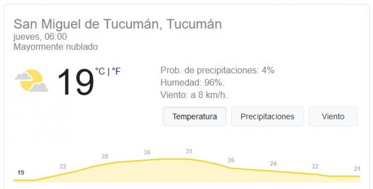 Pronóstico del tiempo en Tucumán para hoy: jueves 7 de Enero   El Diario 24