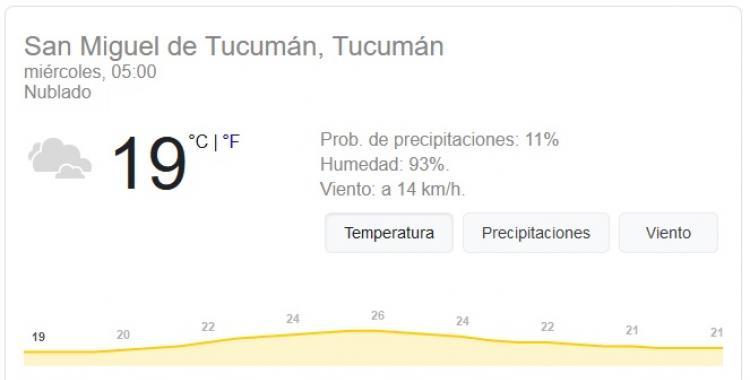 Pronóstico del tiempo en Tucumán para hoy: miércoles 13 de Enero | El Diario 24