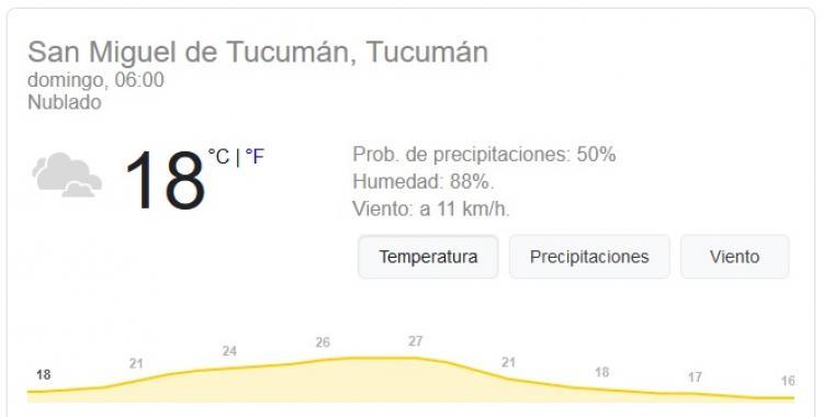 Pronóstico del tiempo en Tucumán para hoy: domingo 17 de Enero | El Diario 24