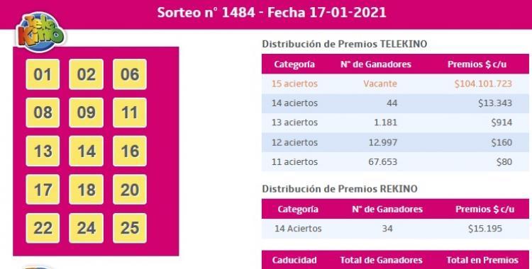 Aquí los ganadores del sorteo 1484 del Telekino del 17 de Enero de 2021 | El Diario 24