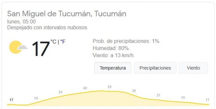 Pronóstico del tiempo en Tucumán para hoy: lunes 18 de Enero | El Diario 24