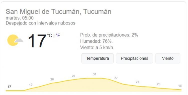 Pronóstico del tiempo en Tucumán para hoy: martes 19 de Enero | El Diario 24