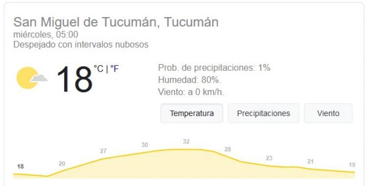 Pronóstico del tiempo en Tucumán para hoy: miércoles 20 de Enero | El Diario 24