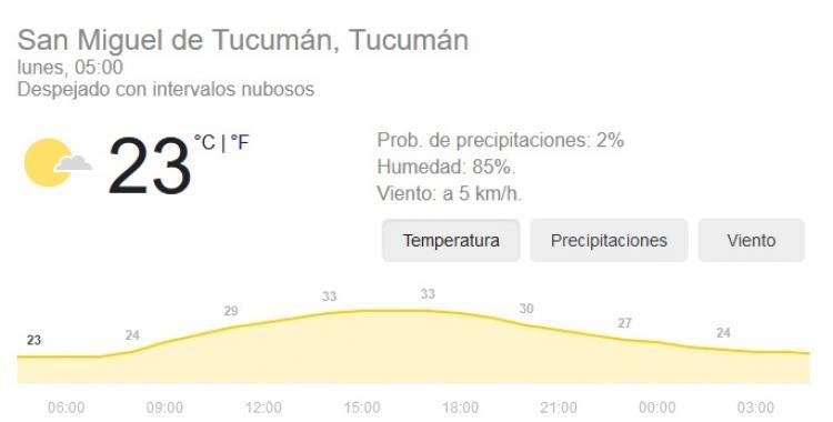 Pronóstico del tiempo en Tucumán para hoy: lunes 25 de Enero | El Diario 24