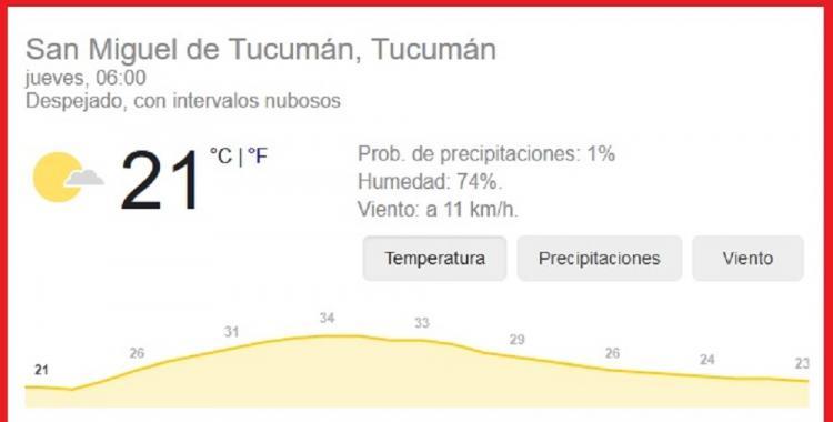 Pronóstico del tiempo en Tucumán para hoy: jueves 28 de Enero | El Diario 24